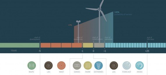 Sanal Rüzgar Verisi ve Bölgesel Rüzgar Atlası ve Saha Seçimi